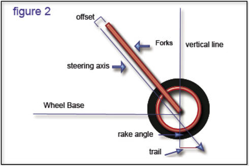 rake and trail diagram