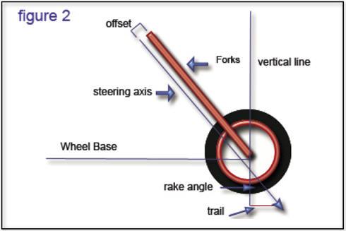 rake and trail diagram